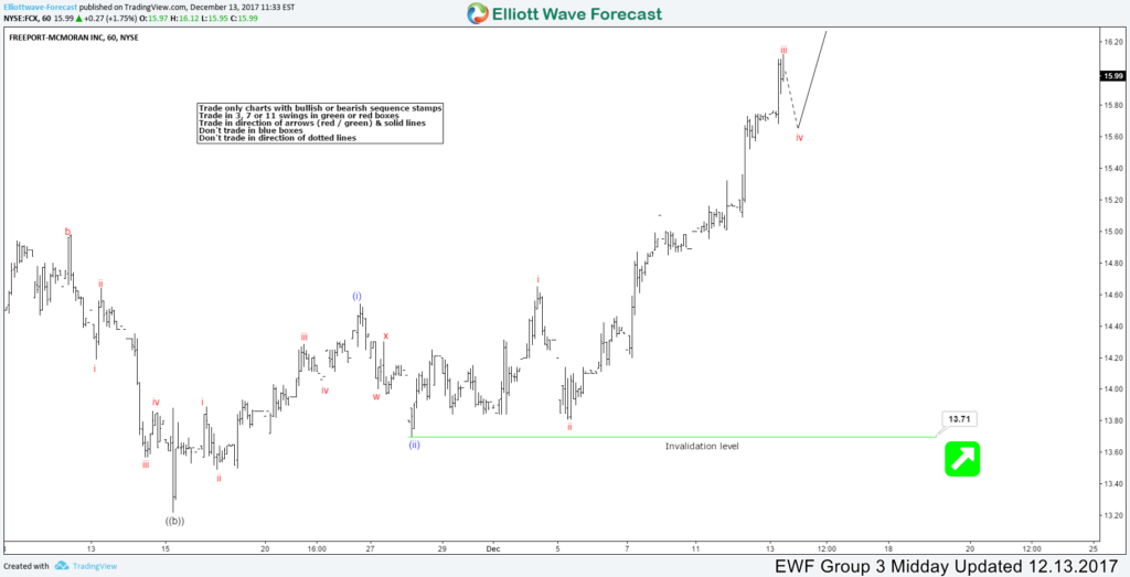 FCX Showing Elliott Wave Impulse Sequence