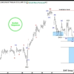 GBPAUD Buying The Dips After Double Three Correction