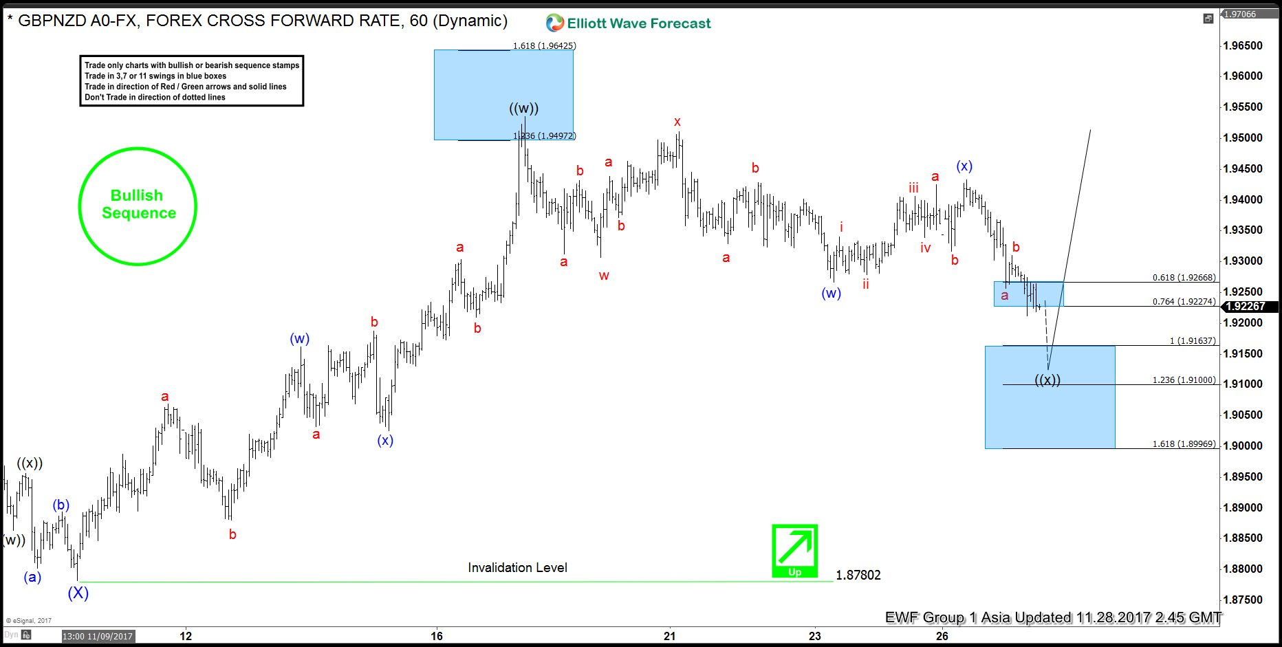GBPNZD Elliott Wave Forecast : Trade from 11/27 Live Trading Room