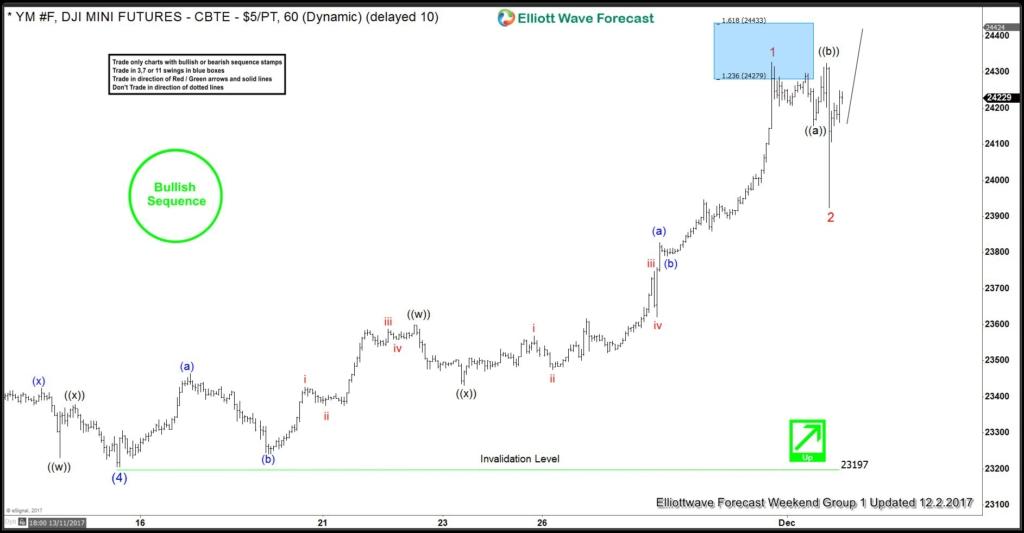Dow Future Dec 3