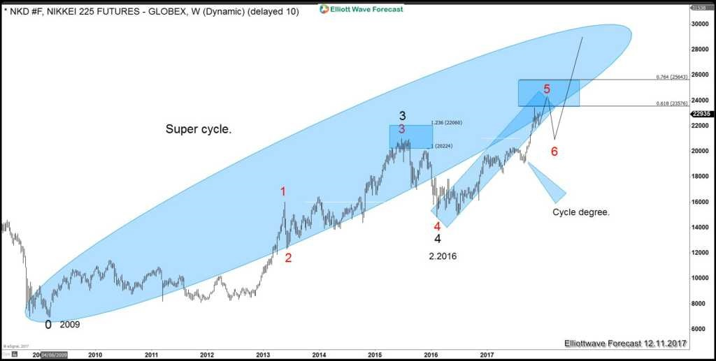 Nikkei Long term view