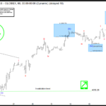 NASDAQ (NQ #F) 5 Waves Impulse