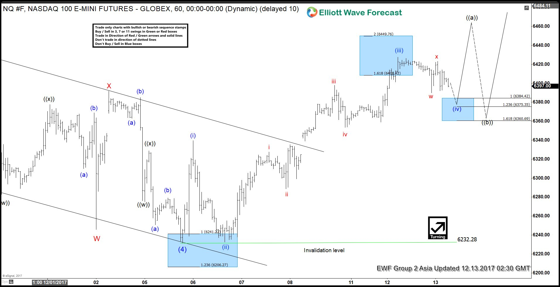 NQ #F 5 Waves Impulse in the making