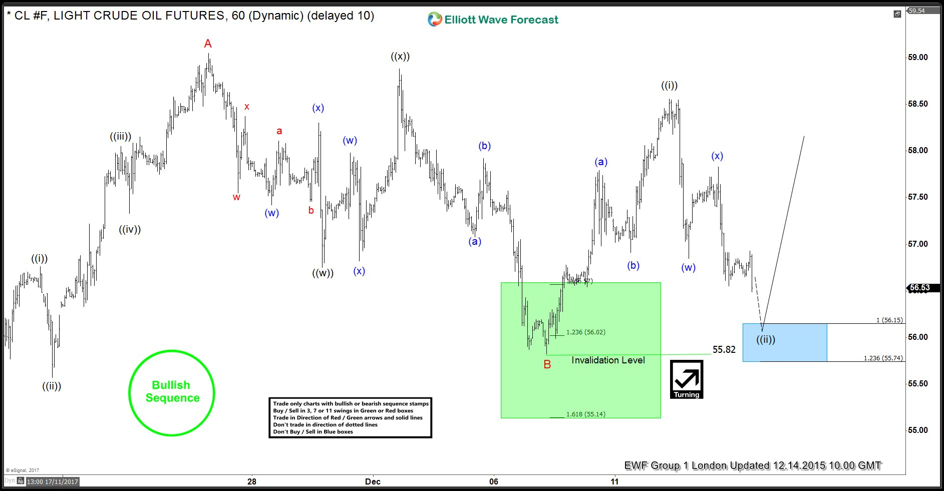 OIL 2 elliottwave