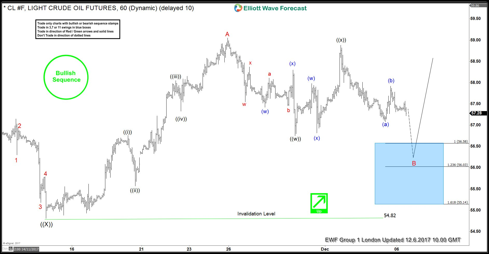 OIL elliottwave