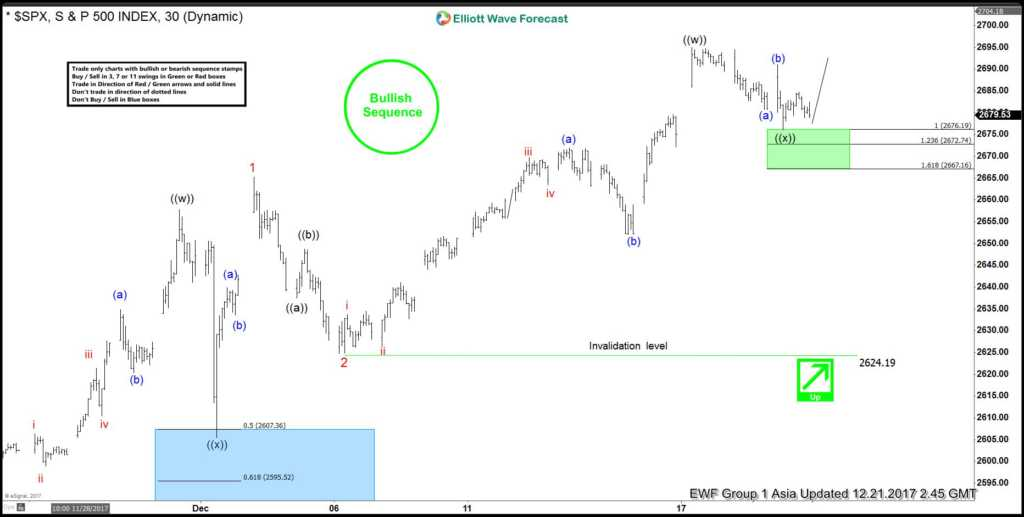 SPX Elliott Wave Analysis 12.21.2017