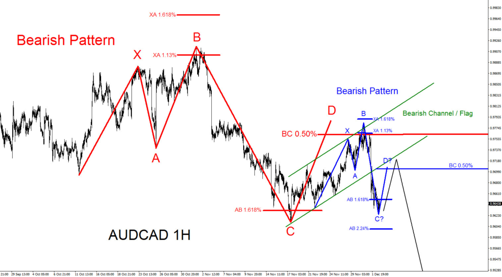 AUDCAD, Elliottwave, Elliott Wave, Forex, Bearish, Pattern, technical analysis