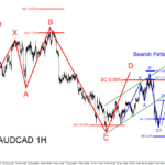 AUDCAD : Selling Opportunity