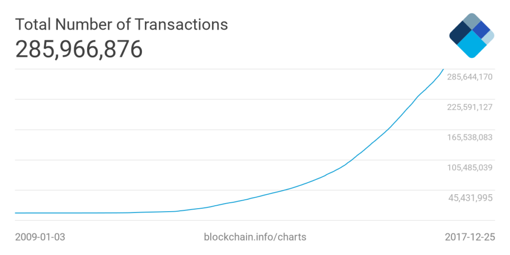 Bitcoin Total Number of Transactions