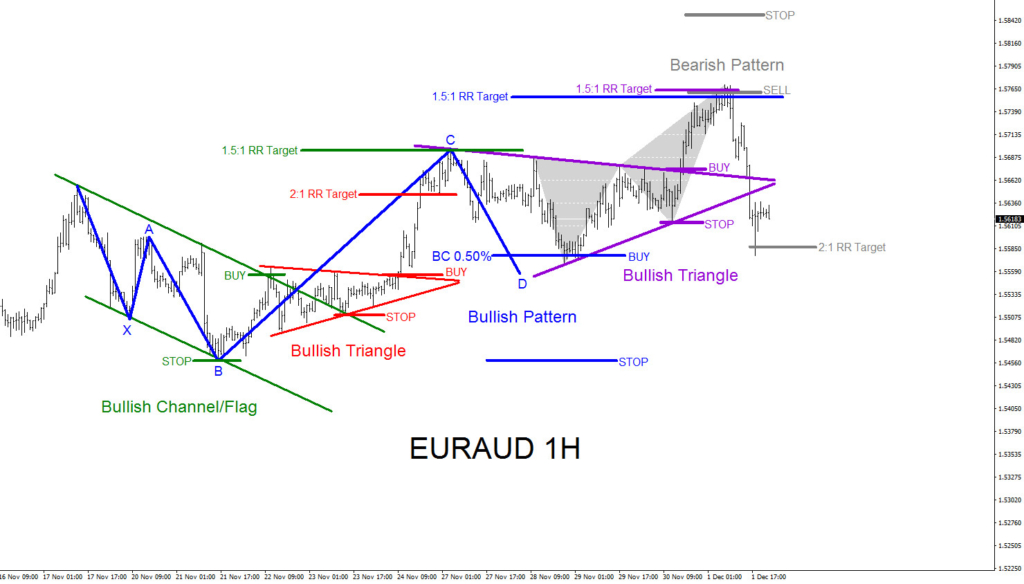 EURAUD, forex, technical analysis, elliottwave, patterns