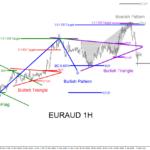 EURAUD : 7 Days, 5 Trades, 675 Pips