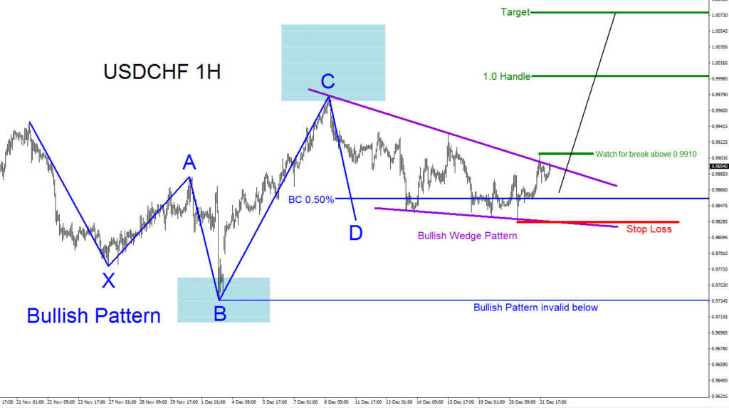 USDCHF, elliottwave, elliott wave, patterns, bullish, technical analysis