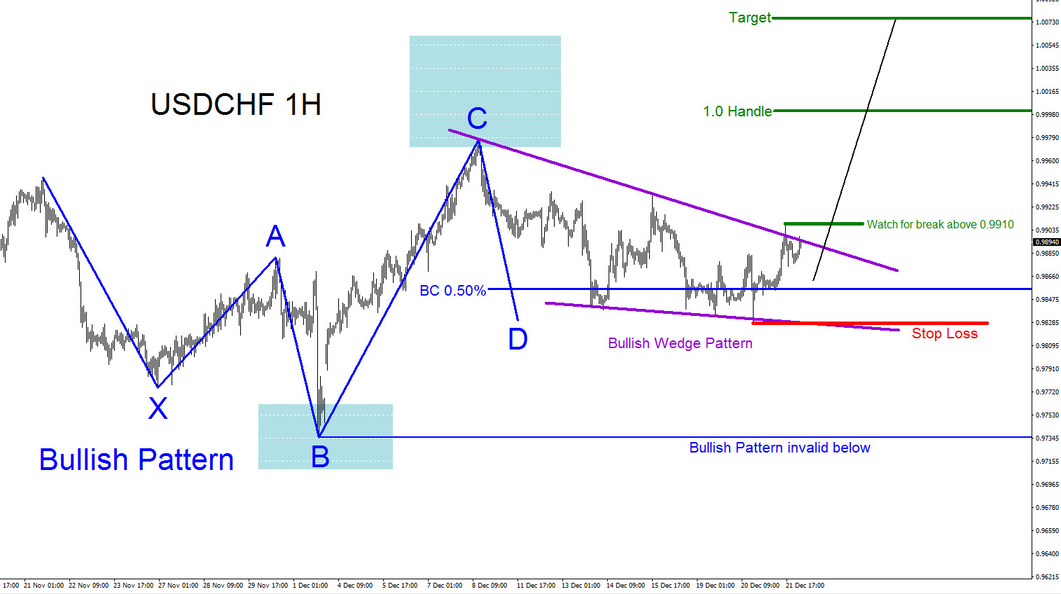 USDCHF : Possible Rally Higher?