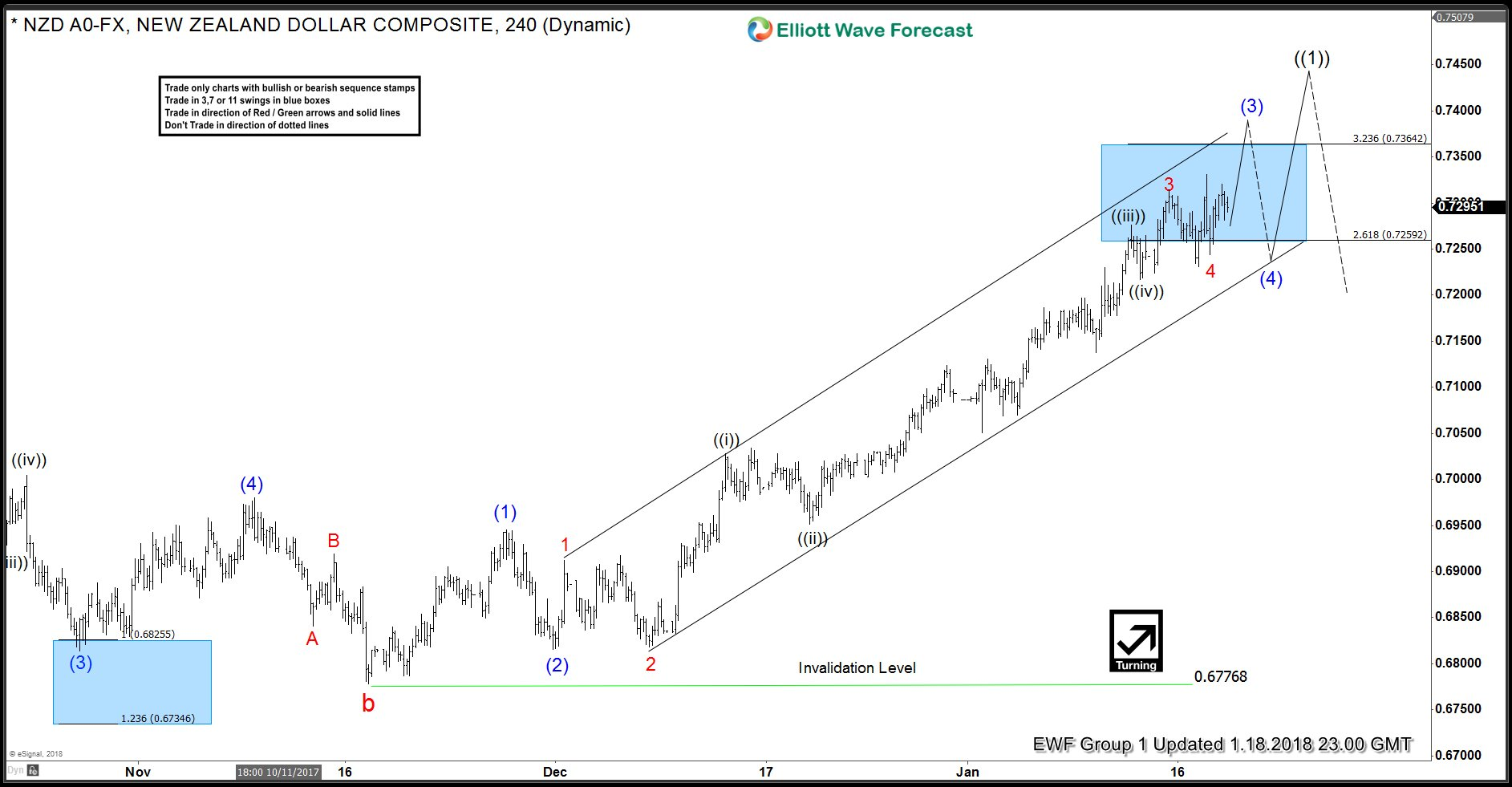 NZDUSD 4 Hour Elliott Wave Analysis 1.18.2018
