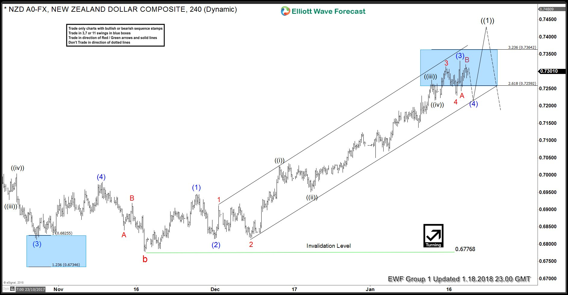 NZDUSD 4 Hour Elliott Wave Analysis 1.18.2017 Alt view
