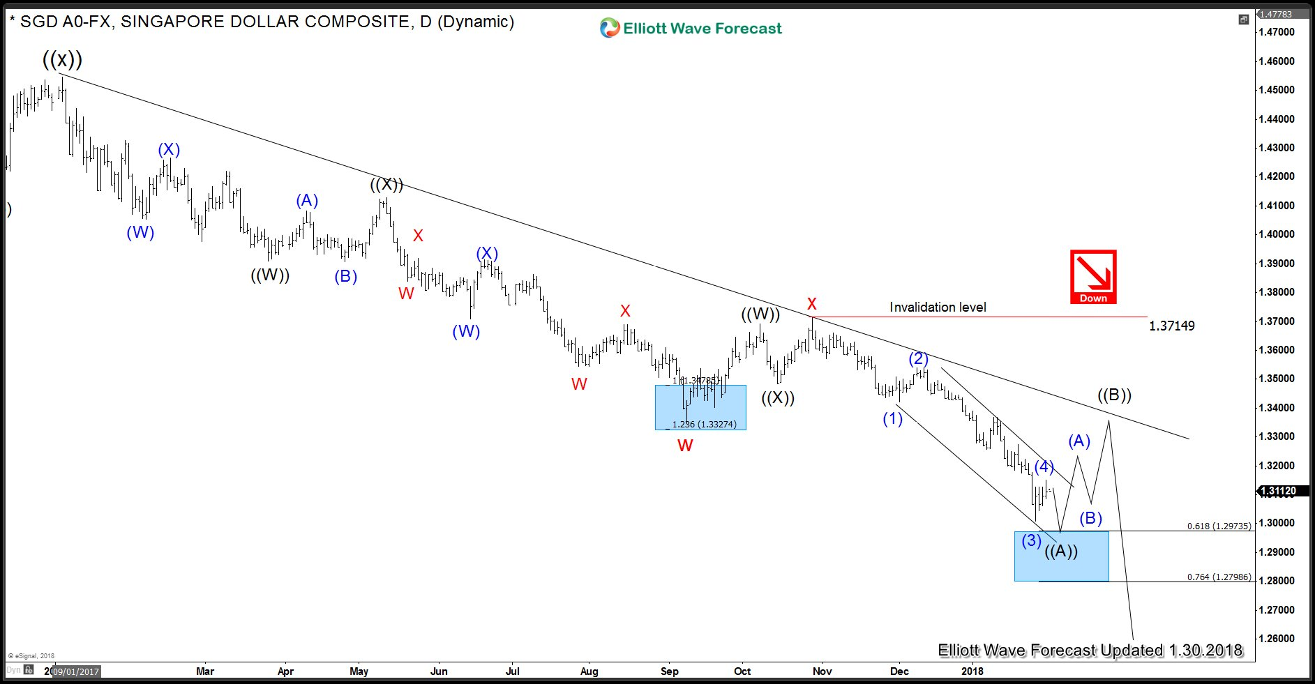 USDSGD Daily Elliott Wave Analysis 1.30.2018