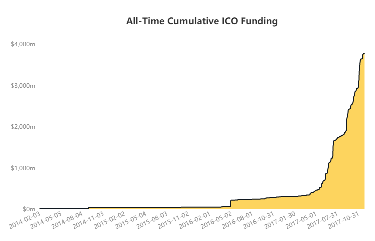 All Time Cumulative ICO Funding
