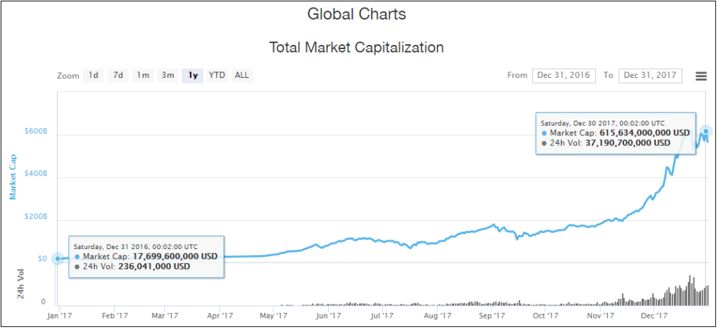 Cryptocurrencies Market Capitalization 2017