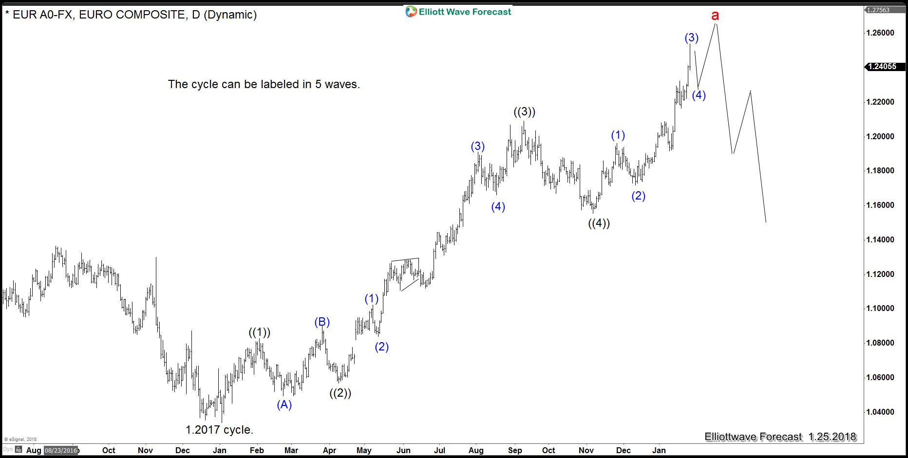 EURUSD 5 Waves Impulse Possibility