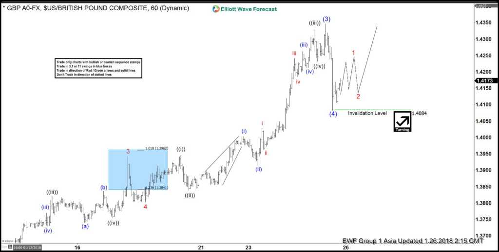 GBPUSD 1 Hour Elliott Wave Chart