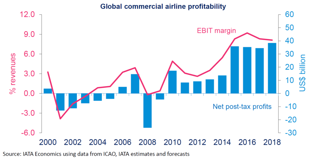 Global Commercial Airline Profitability
