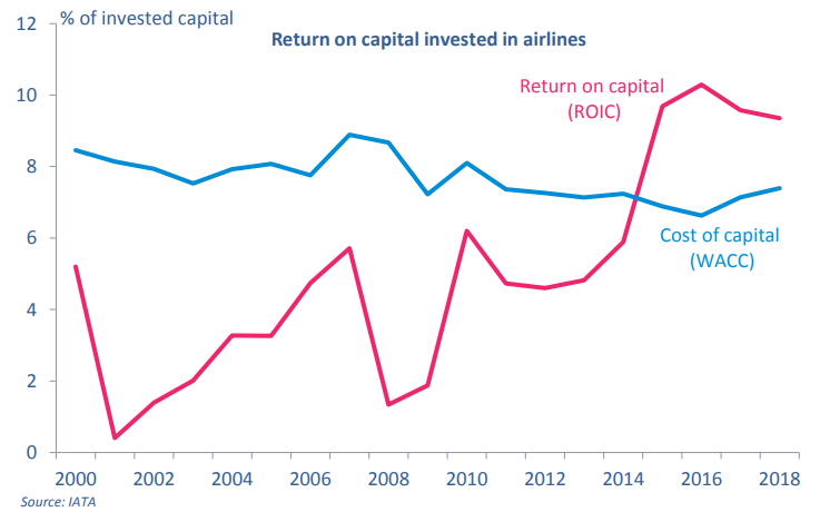 Return on capital invested in airlines