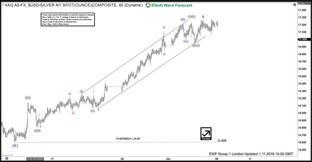 Silver: Impulsive Elliott Wave Rally