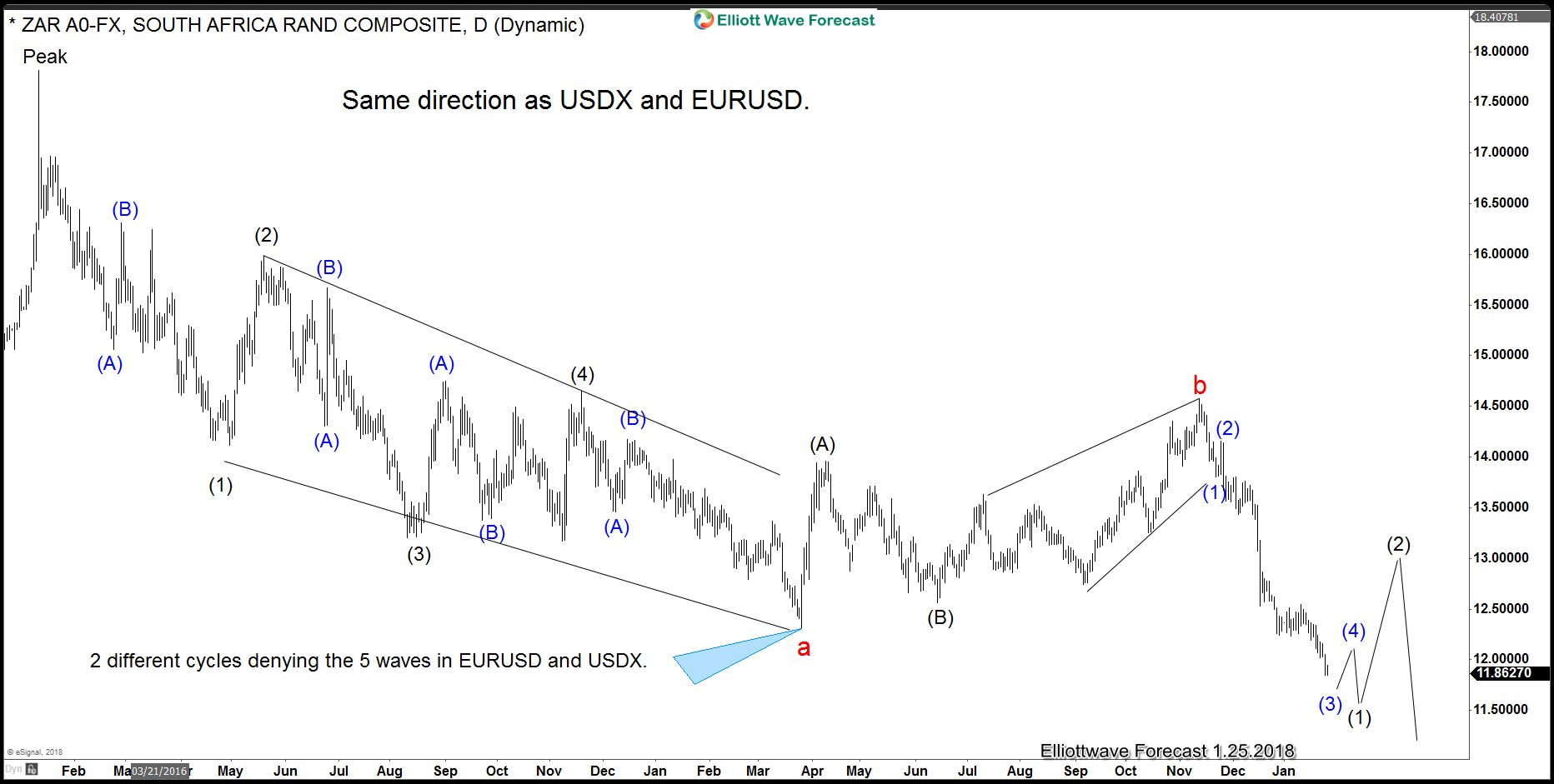 USDZAR Daily Elliott Wave Analysis. One Market Concept