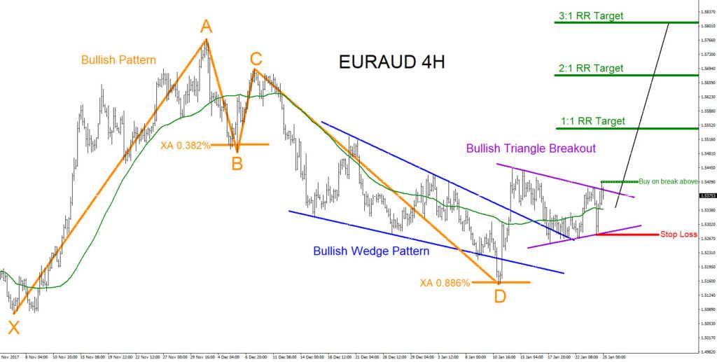 EURAUD, elliottwave, elliott wave, technical analysis, bullish pattern