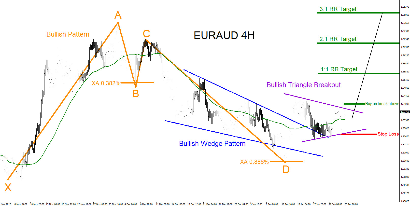 EURAUD : Will Pair Push Higher?