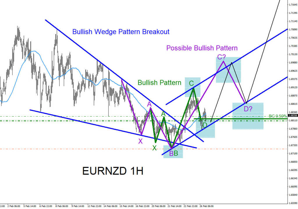 EURNZD, elliottwave, elliott wave, pattern, patterns, technical analysis, bullish,