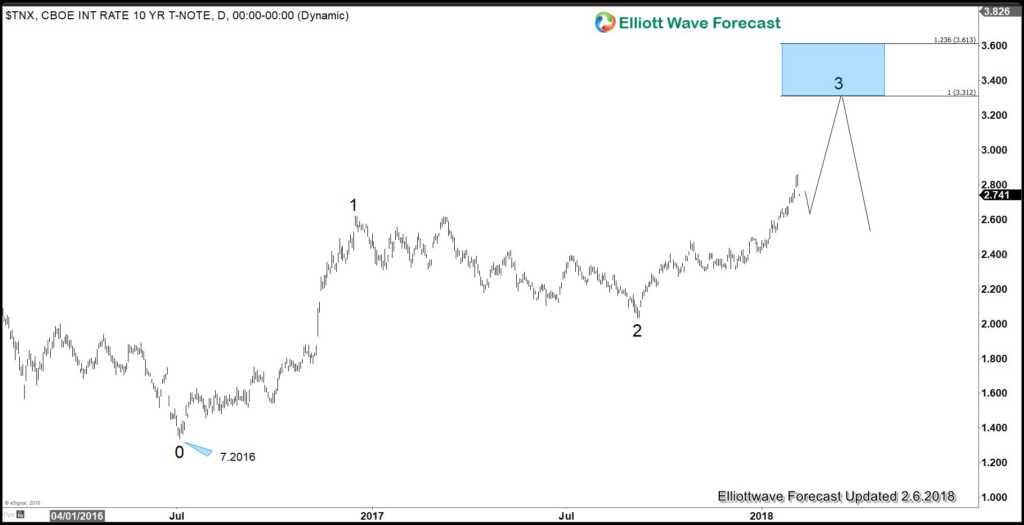 10 Year Bond Weekly Chart