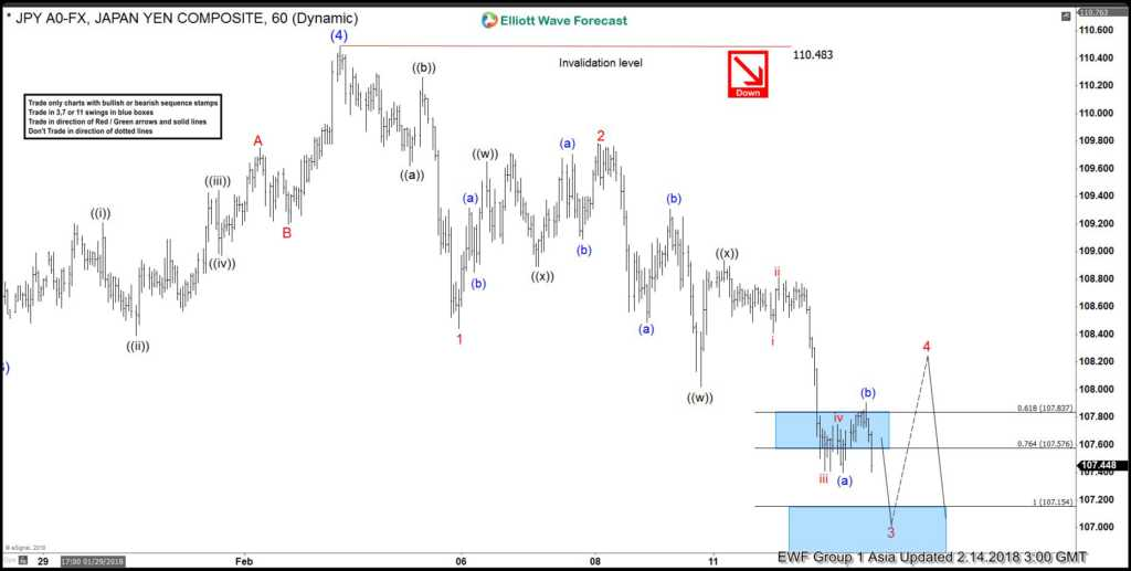 Elliott wave Analysis: USDJPY calling for more downside