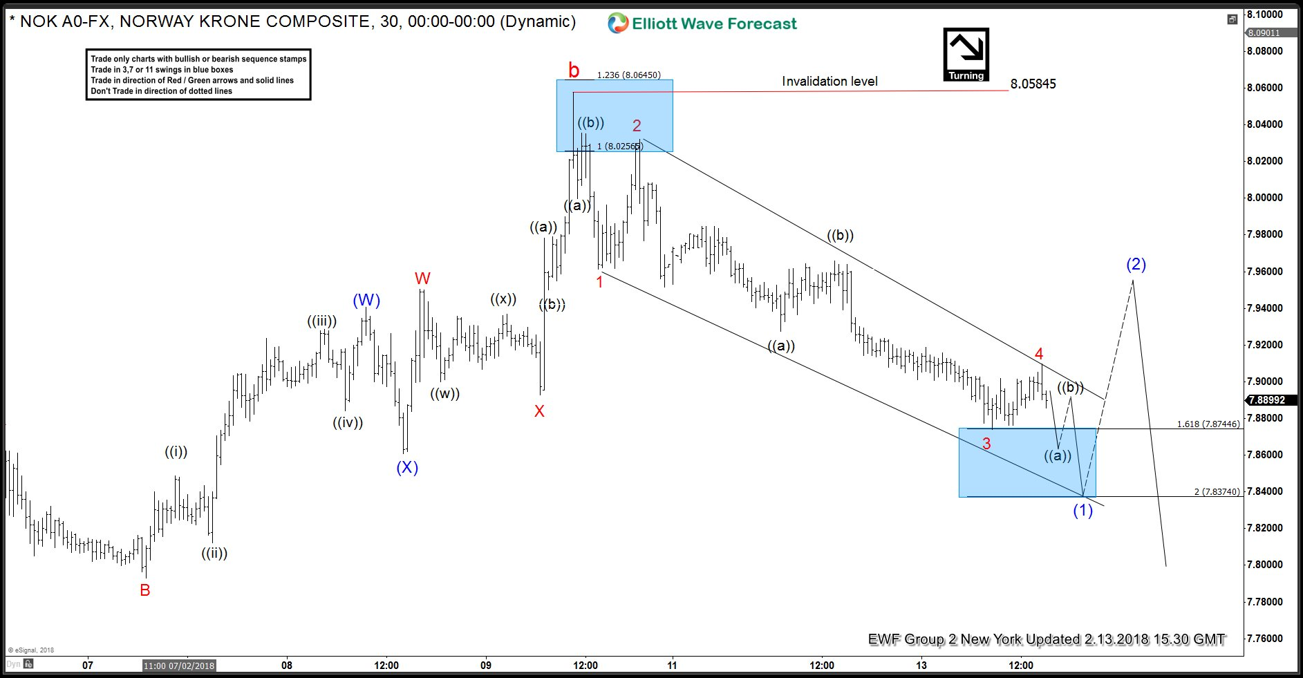 USDNOK Elliott Wave Analysis 2.13.2018