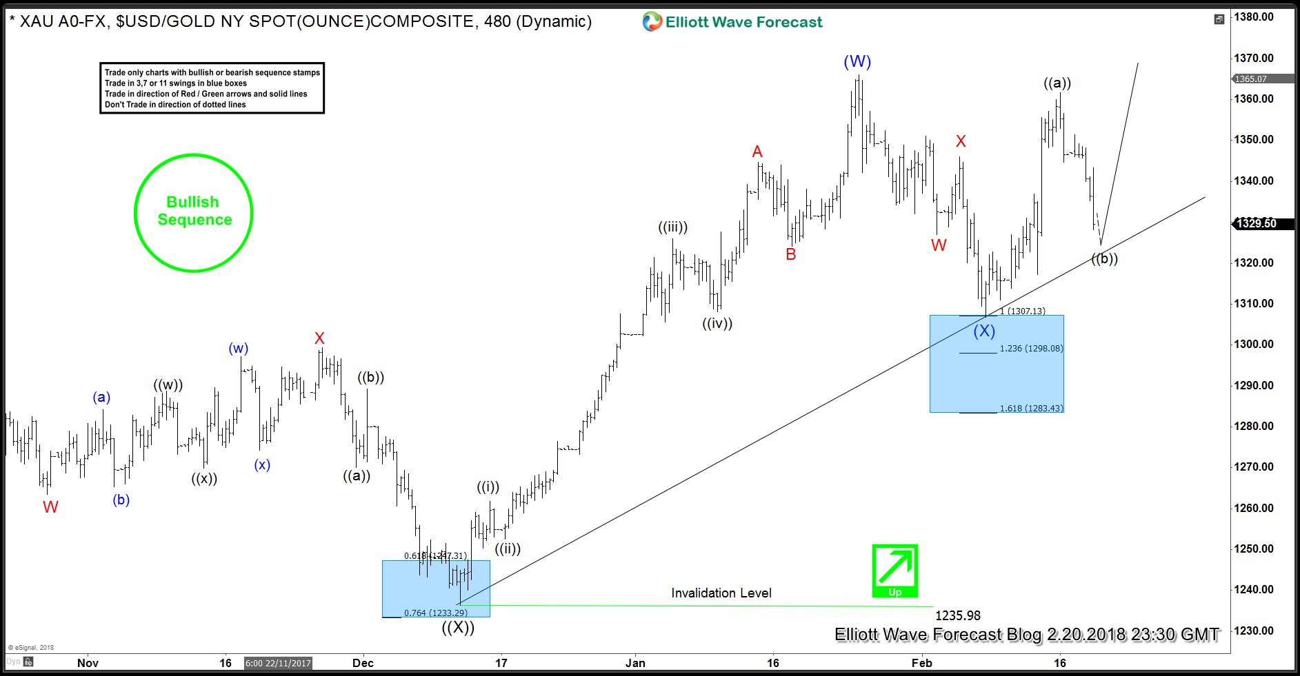 Gold 4 Hour Elliott Wave Analysis 2.20.2018