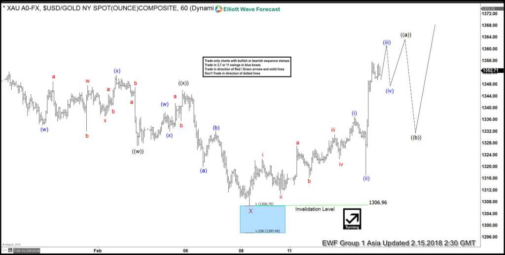 Elliott wave Analysis: Gold renew the Path to $1450