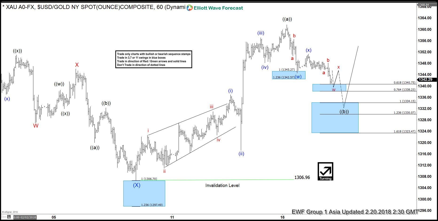 Elliott Wave Analysis: Gold Favored Higher Against 1306.96