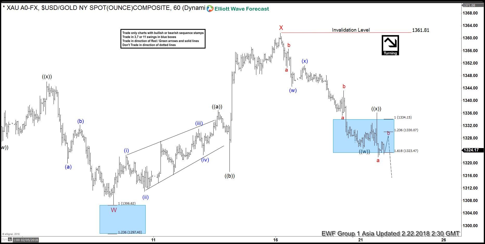 Elliott Wave Analysis: Gold Can do a Double Correction