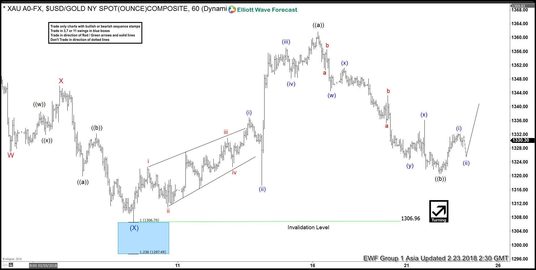 Elliott Wave Analysis: Gold Ended Correction