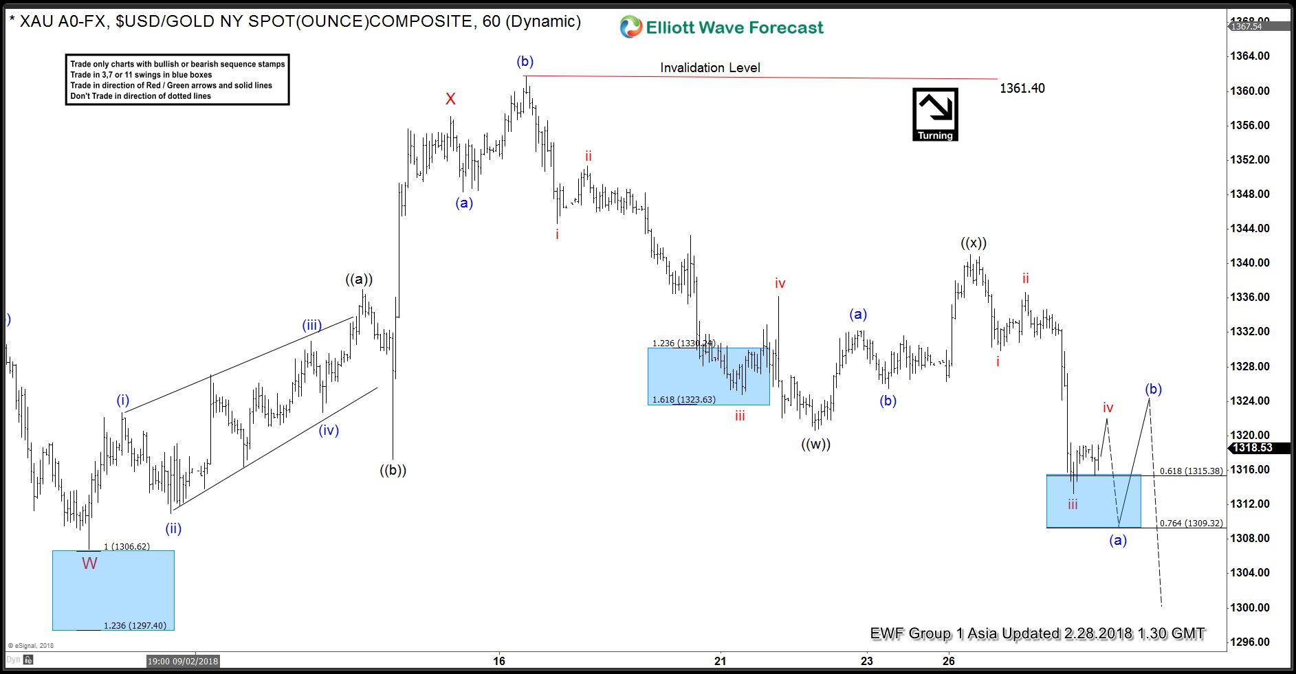 Elliott Wave Analysis: Gold in Double Correction