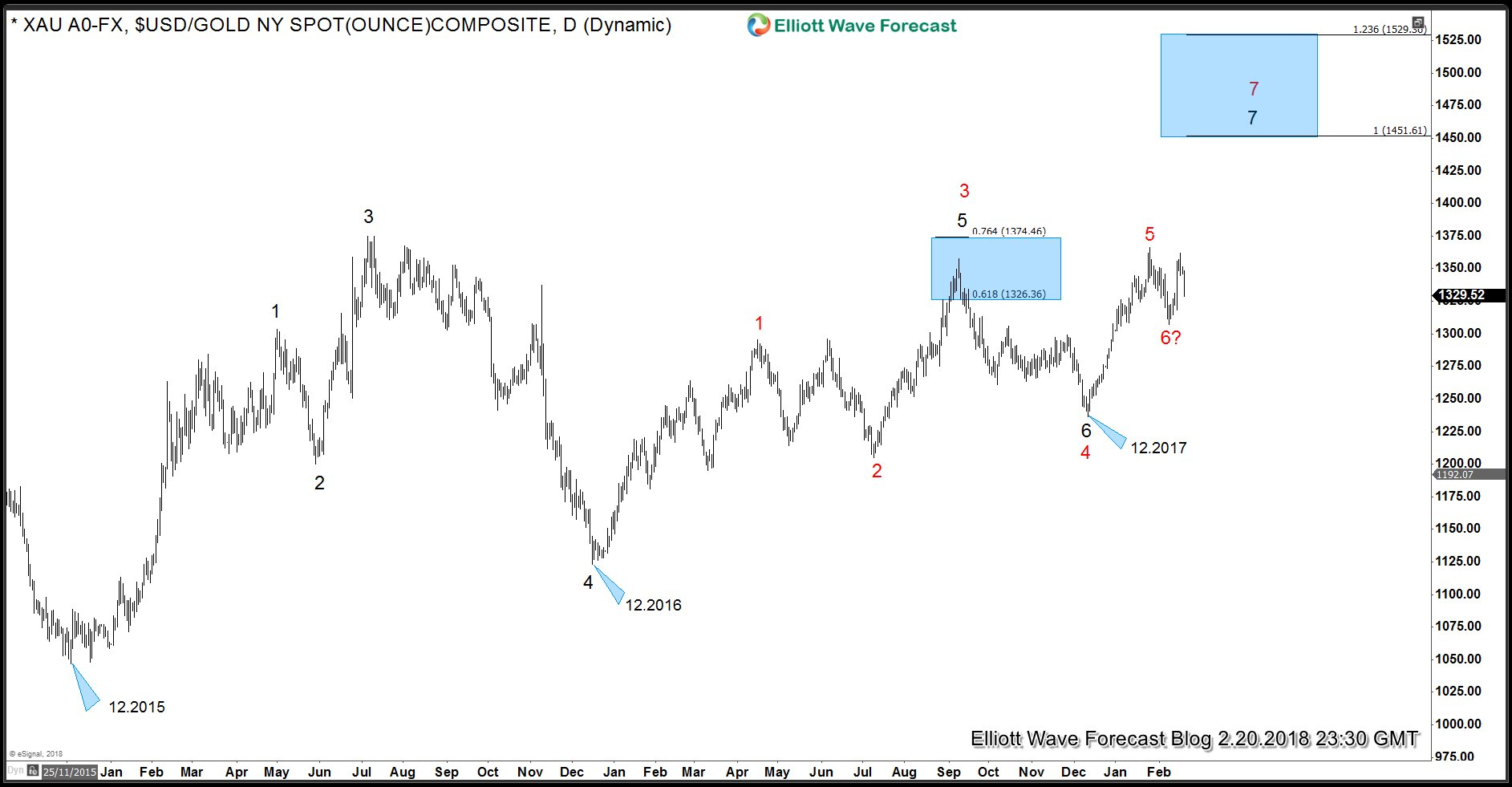 Gold Elliott Wave Swing Sequence from 12.2015 low