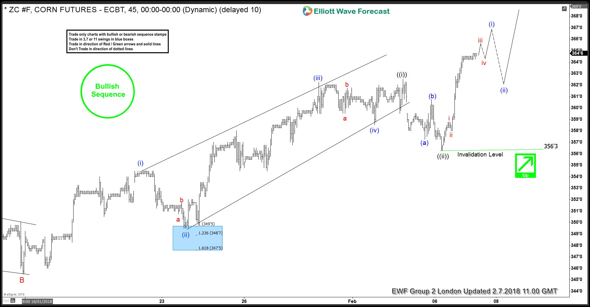 CORN (ZC #F) Futures Impulsive Elliott Wave Rally