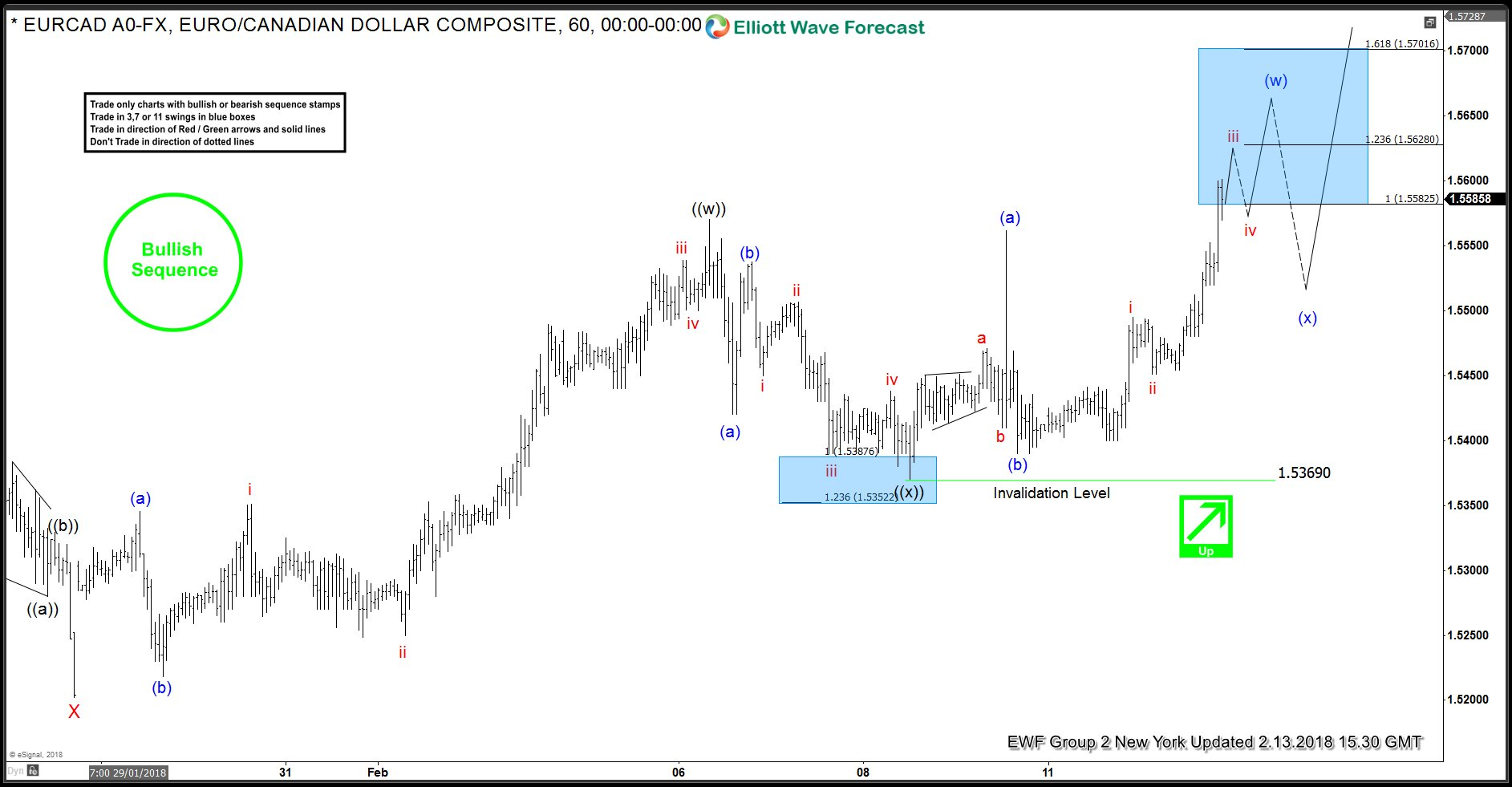 EURCAD Elliott Wave Analysis 2.13.2018
