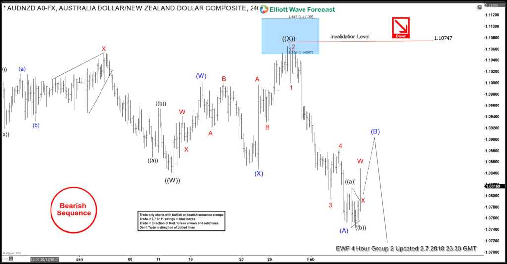 AUDNZD Selling the Elliott Wave bounces