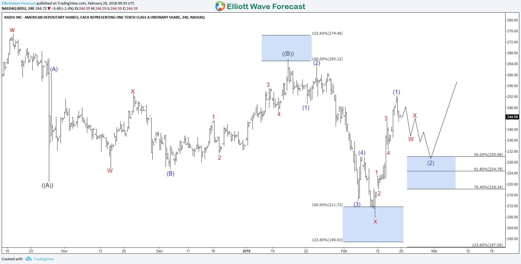 Barclays Raises Baidu (BIDU) Price Target to $250.00