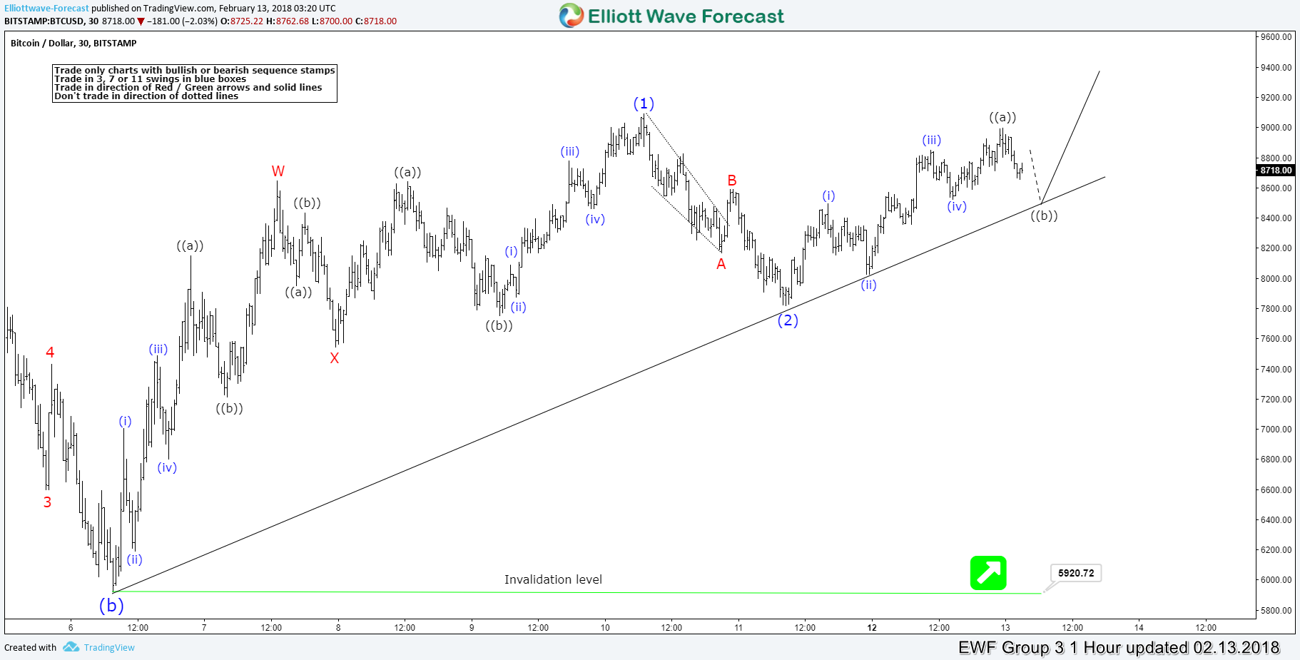 Elliott wave analysis calling the low in place in bitcoin elliott wave analysis calling the low in place in bitcoin buycottarizona Choice Image