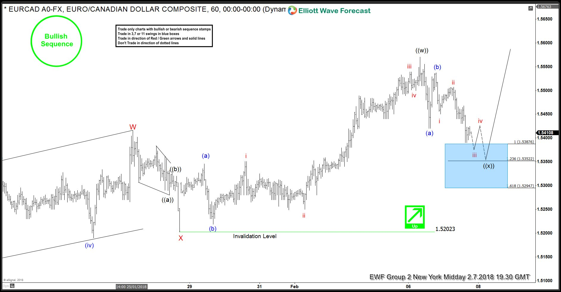 EURCAD Elliott Wave