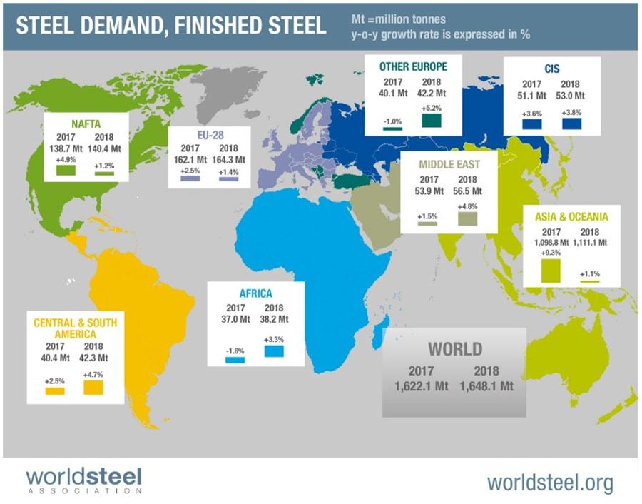 Global Steel Demand Outlook 2017-2018