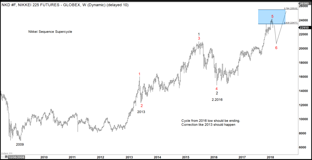NIKKEI Index Elliott Wave Swing sequence