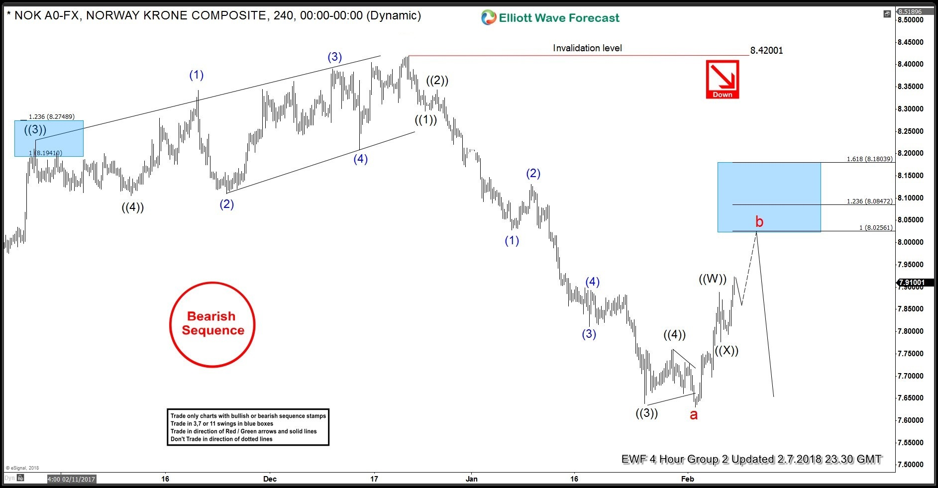 USDNOK Elliott Wave Analysis 7th February 2018